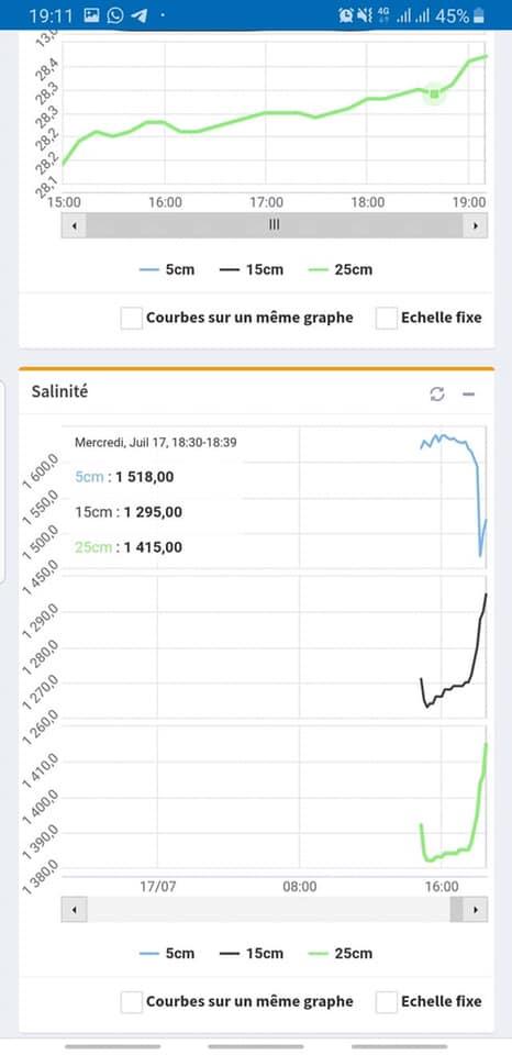 Graph de la Salinité